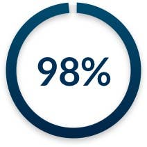 98% of employers said WGU graduates meet or exceed expectations