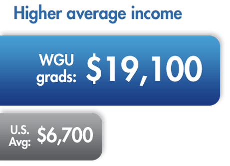 higher average income