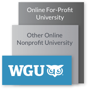 WGU is half the cost of other online non-profit universities and colleges