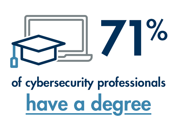71% of Cybersecurity professionals have a college degree