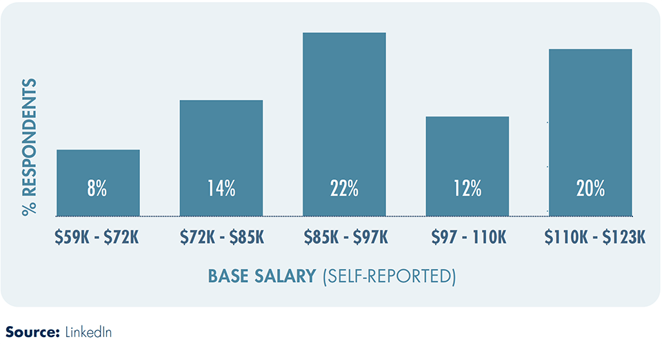 BASE SALARY (SELF-REPORTED)