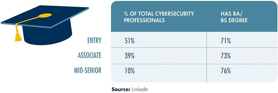% OF TOTAL CYBERSECURITY PROFESSIONALS (INCLUDE GRADUATION CAP)