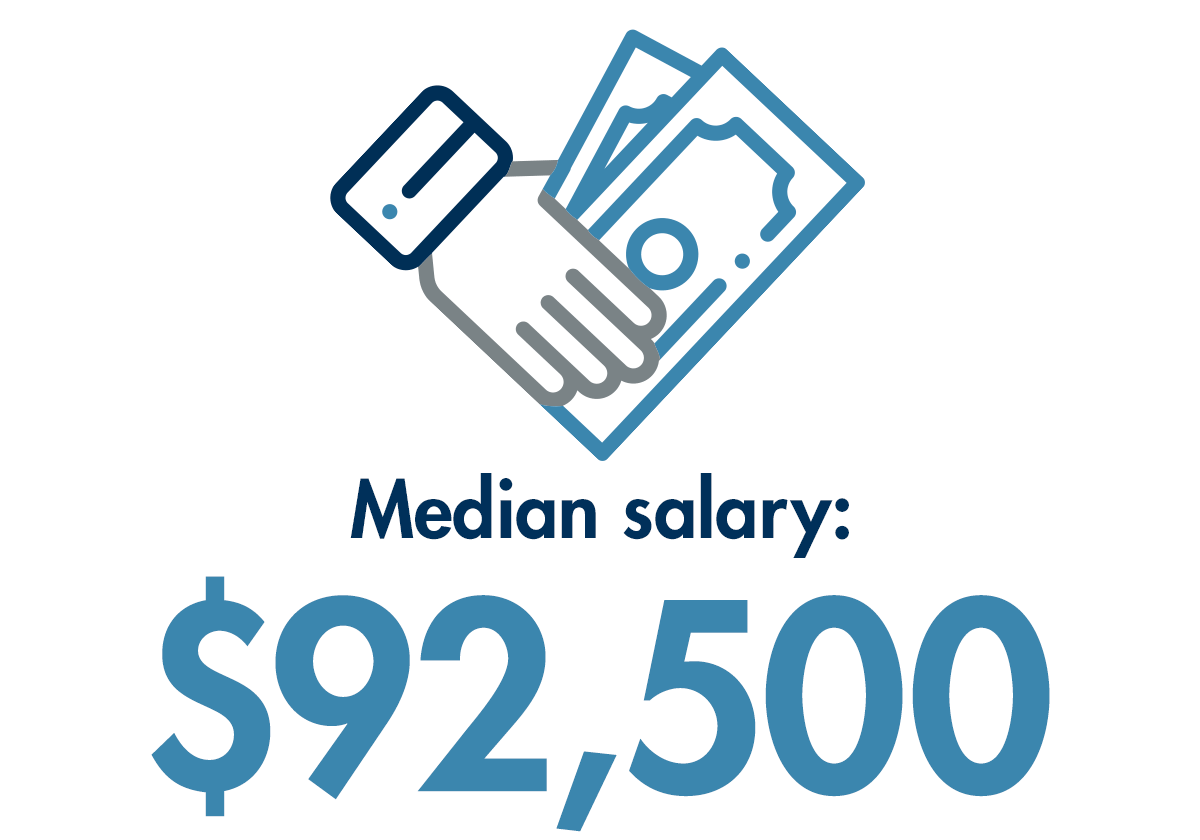 Median Salary of Cybersecurity professionals is $92,500