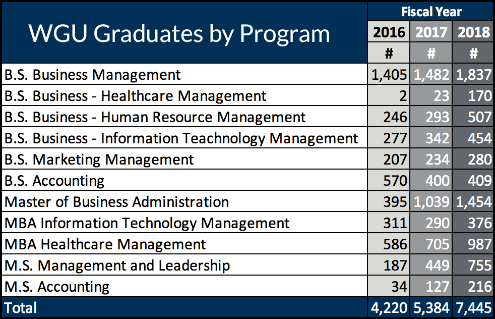 WGU College of Business, graduates by program 2016-2018