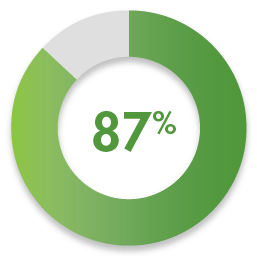 Green colored circular bar graph that shows that 93% of employers that were surveyed rated WGU grads' job performance as very good or excellent.