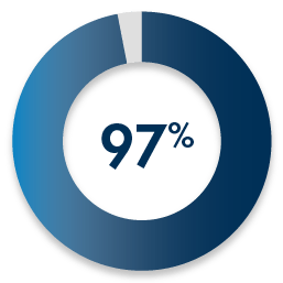 Blue colored circular bar graph that shows that 100% of employers that were surveyed felt that WGU grads were prepared for their jobs.