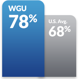 Blue double bar graph comparing how confident WGU grads were that their coursework related to their jobs WGU: 78%, U.S. avg: 68%