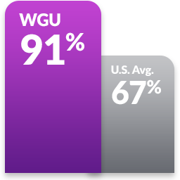 Purple double bar graph comparing how many WGU grads felt satisfied that their degrees were worth paying for WGU: 91%, U.S. avg: 67%