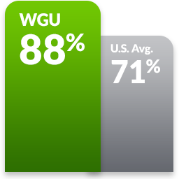 MBA in Healthcare Management Online Master's Degree Program | WGU