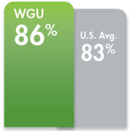 Green double bar graph comparing how many WGU grads are working full-time compared to grads from other universities. WGU: 88%, U.S. avg: 71%