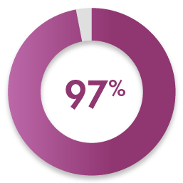 Purple colored circular bar grap that shows that 94% of employers that were surveyed felt that WGU grads had exceeded their expectations.